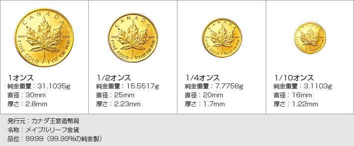 メイプルリーフ金貨サイズ・仕様