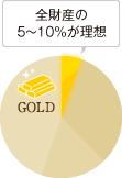 全財産の5~10%が理想